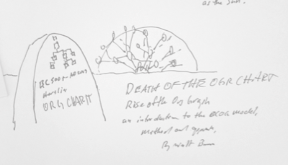 Concept Drawing of cover of book Death of the Org Chart