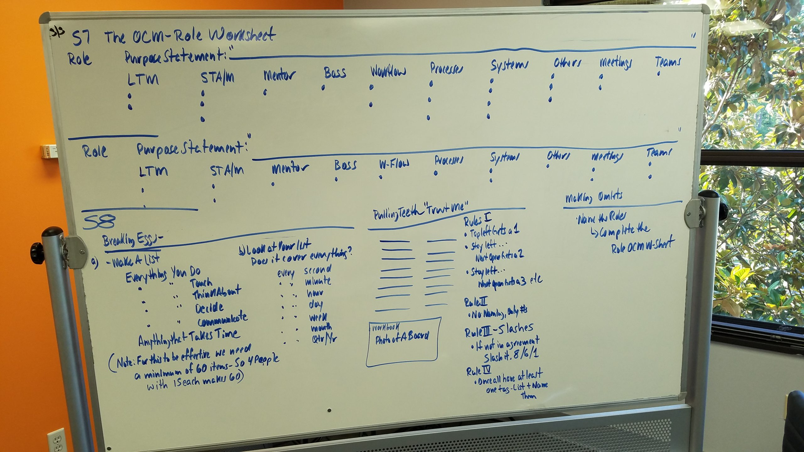 Whiteboard mapping out org graph position facilitations