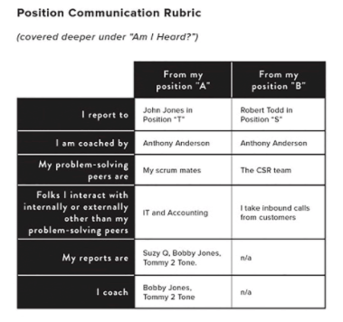 job and position org graph rubric as the basis of understanding how an org chart moves to an org graph