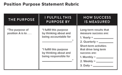rubric as the foundation of the org graph